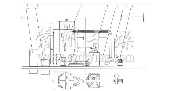 产品概述   本机组是一种可以同时完成干燥和造粒的装置。按工艺要求可以调节料液泵的压力、流量、喷孔的大小,得到所需的按一定大小比例的球形颗粒。   本机组工作过程为料液通过隔膜泵高压输入,喷出雾状液滴,然后同热空气并流下降,大部分粉粒由塔底排料口收集,废气及其微小粉末经旋风分离器分离,废气由抽风机排出,粉末由设在旋风分离器下端的授粉筒收集,风机出口还可装备二级除尘装置,回收率在96-98%以上。   本机组与物料接触部分的塔体、管道、分离器的材料,均采用SUS304制作。在塔体内部与外壳之间有足够的保湿层